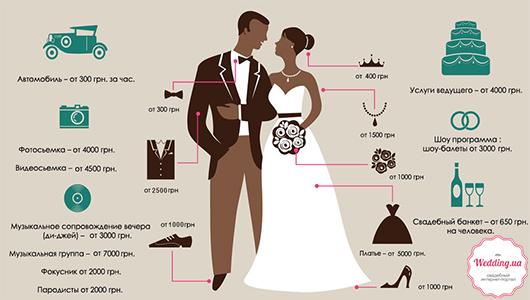Свадебная инфографика